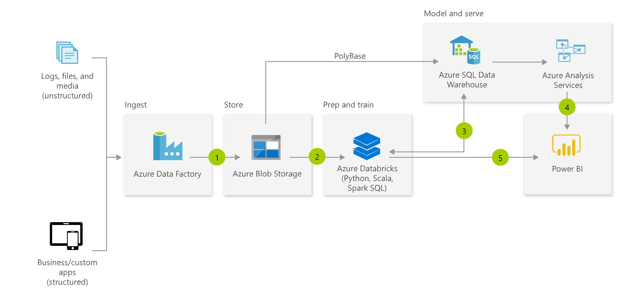 Connecting Azure Data Factory SSIS Integration Runtime (IR